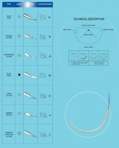 suture needle size chart Suture Needle
